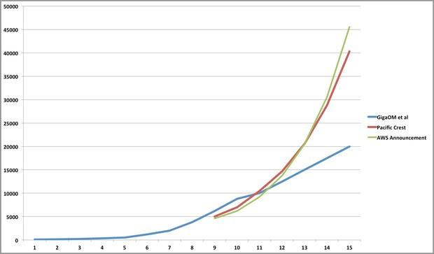 AWS Growth vs EstimatesSource