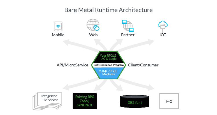 REST API for IBMi Made Simple with RPG